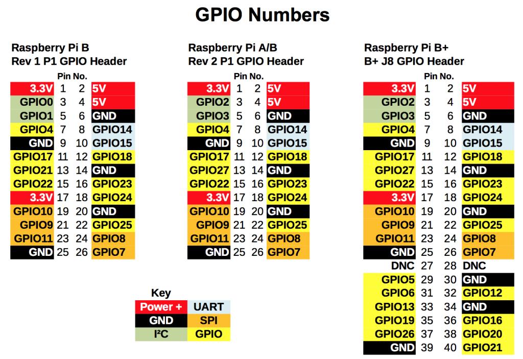 Zdroj: http://raspi.tv/2014/rpi-gpio-quick-reference-updated-for-raspberry-pi-b